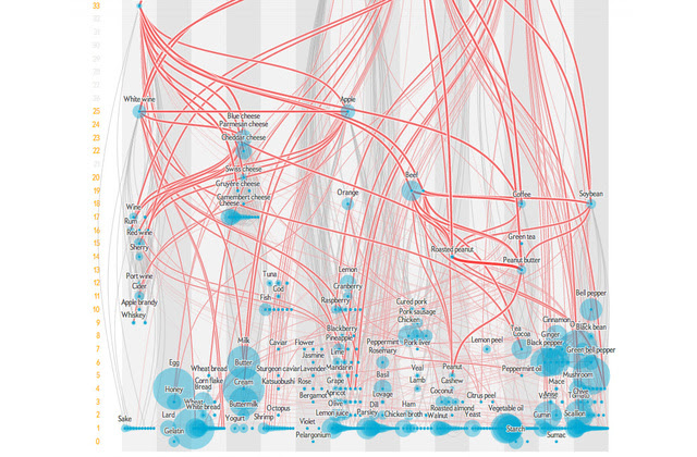 How Flavors Are Linked, Visualized
