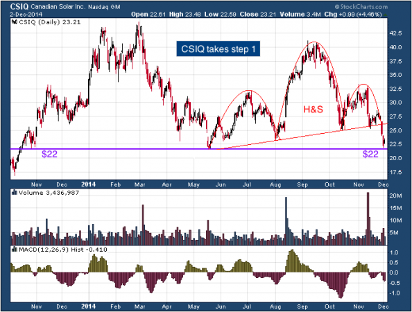 1-year chart of Canadian (Nasdaq: CSIQ)