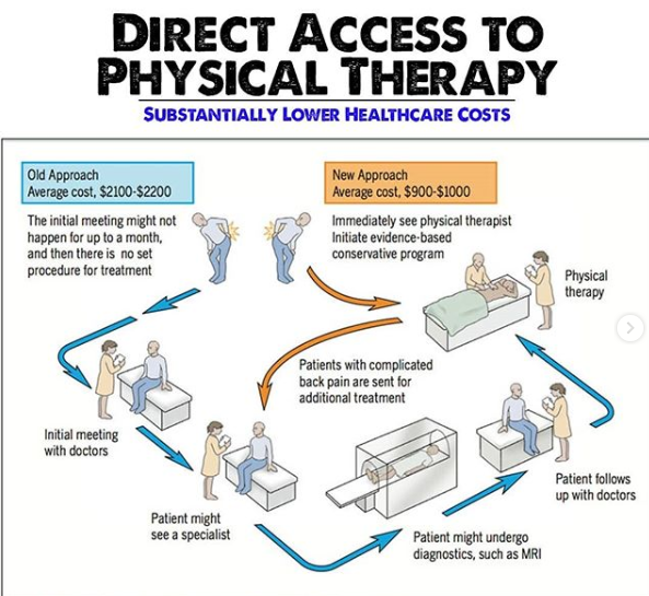 Direct Access To Physical Therapy Approved In Texas