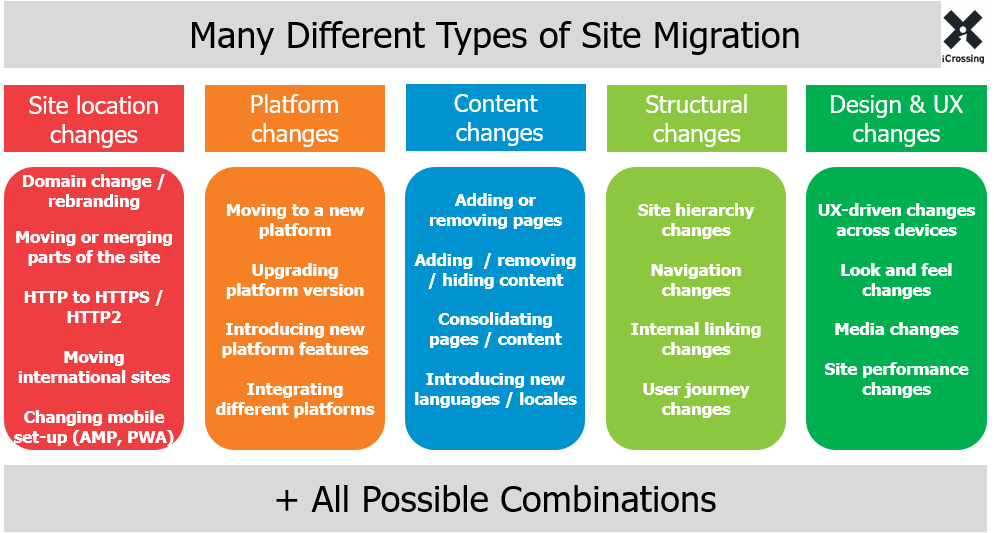 Business loans the website migration guide seo strategy for Website build project plan