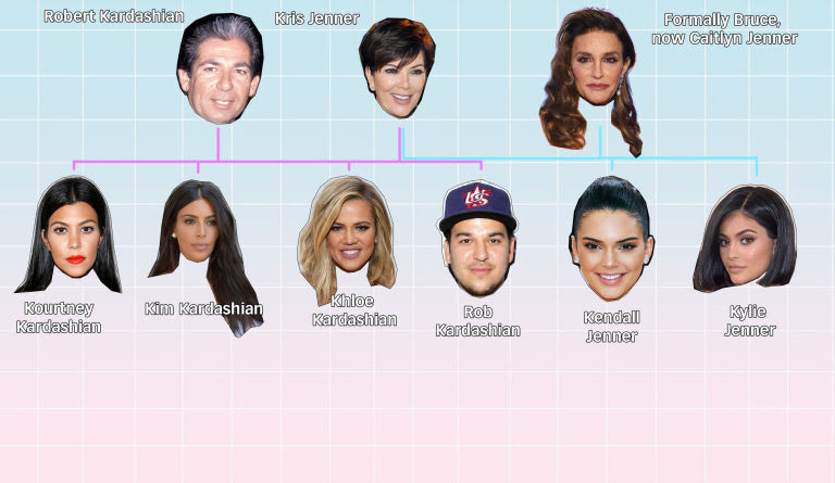 The Kardashian Jenners - sugarscape.com