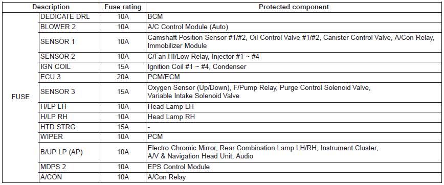 Kia Soul Fuse Relay Panel Description Fuses Maintenance