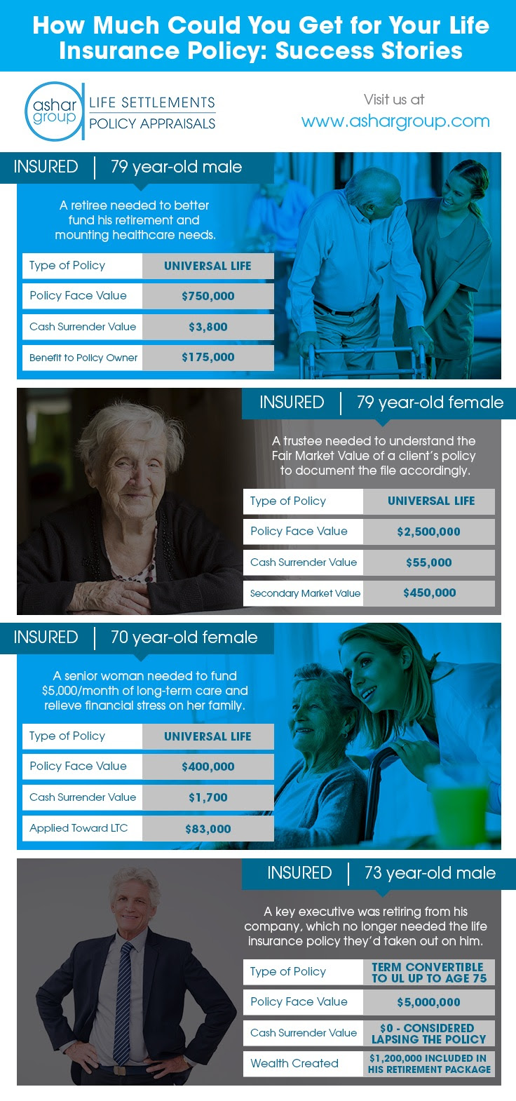 Infographic - How Much Could You Get for Your Life ...