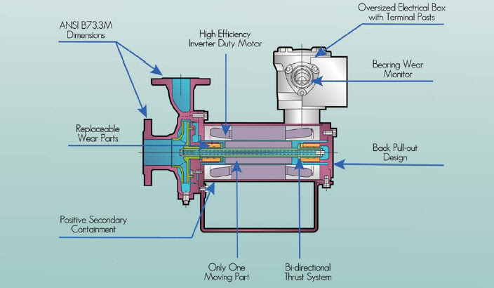 20 Awesome Carrier Furnace Wiring Diagram