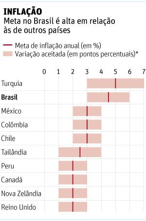 Meta de inflação do Brasil é alta