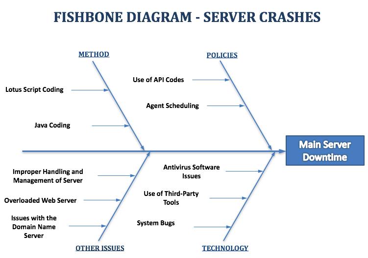 Fishbone Diagram Example Server Downtime