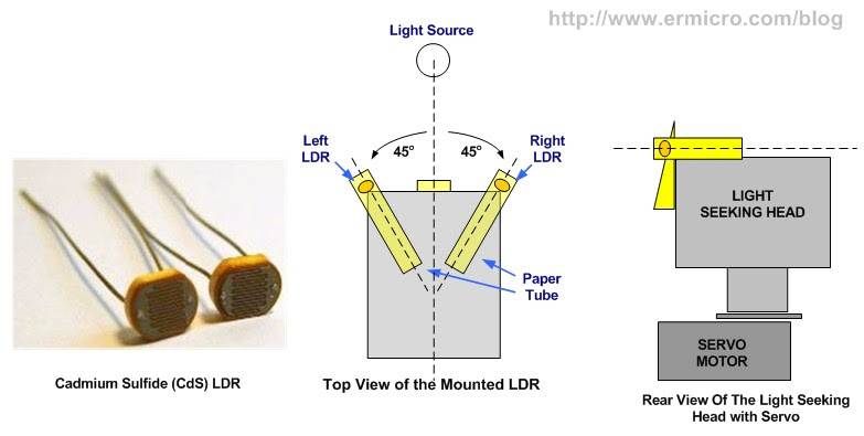 Dc Gear Motor Basics