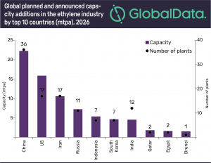 China and U.S. lead global ethylene capacity additions by 2026