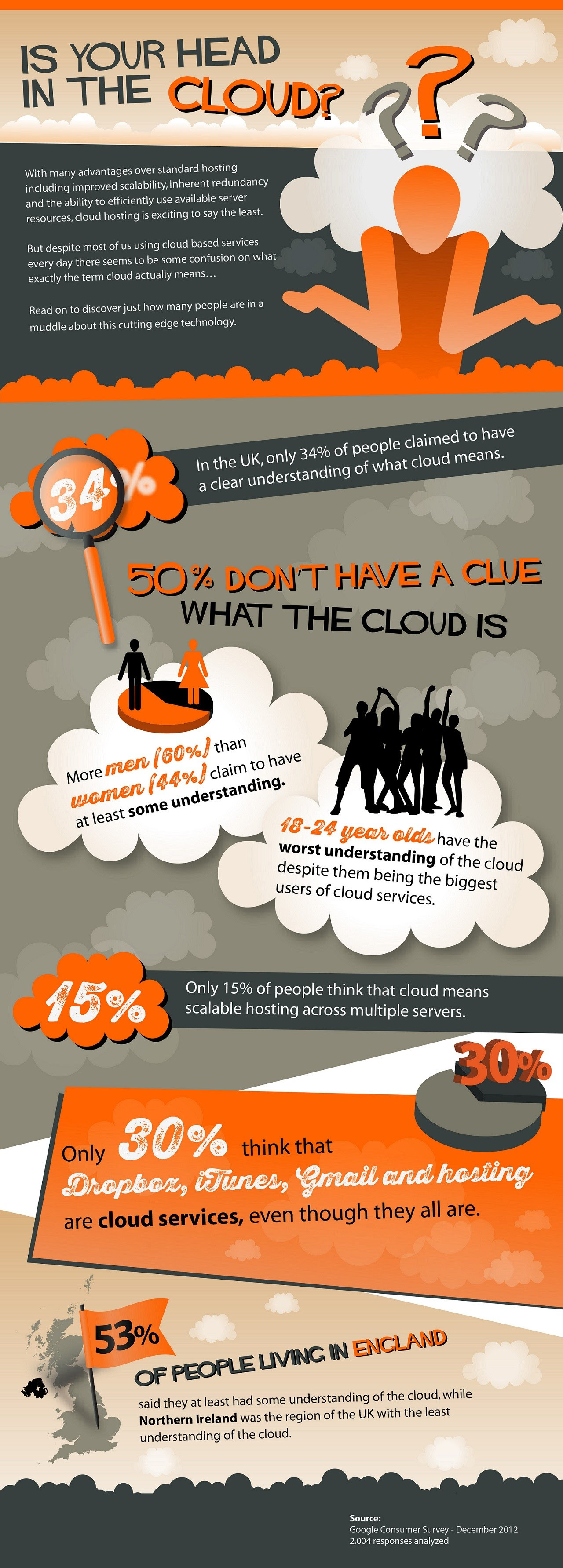 Cloud Infographic: Is your head in the Clouds?