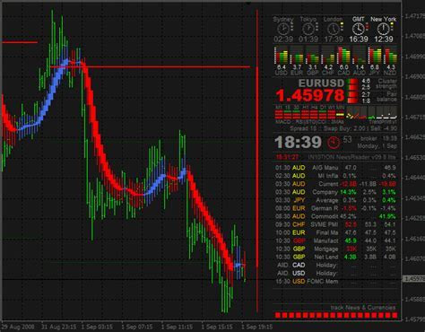 Forum on the best forex indicators