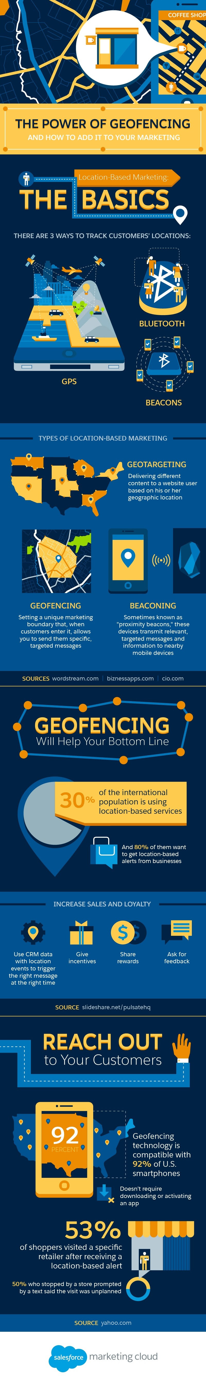 The Power of Geofencing and How to Add It to Your Marketing #Infographic