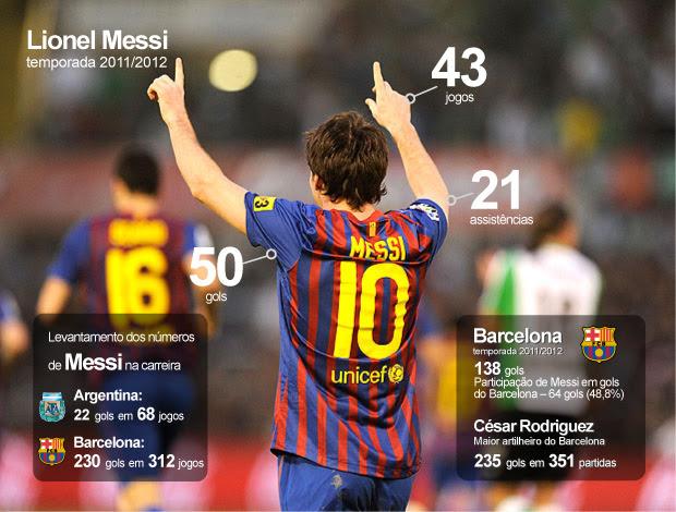 INFO - participação MEssi gols barcelona (Foto: Agência Getty Images)