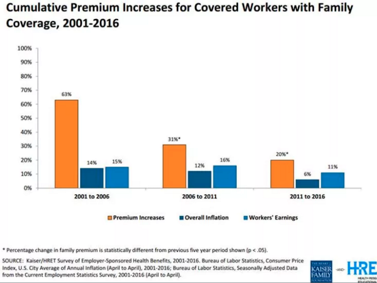 Graph of everything that's wrong with health insurance ...