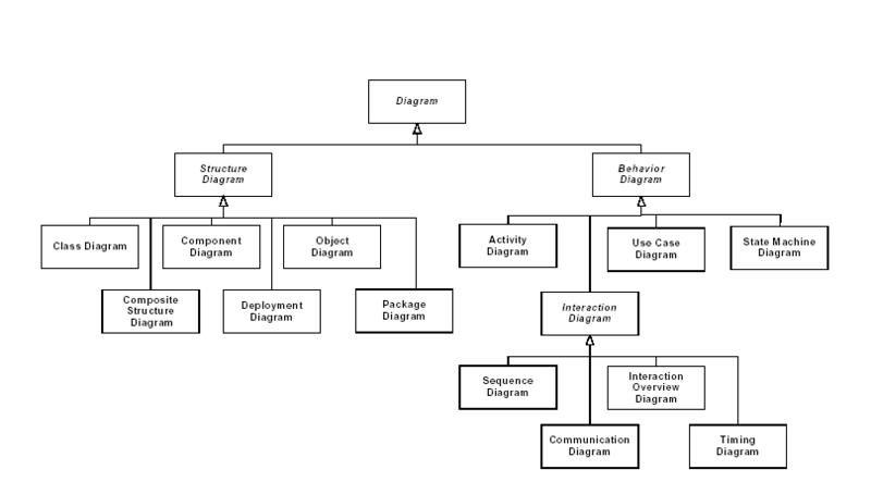 800px-Uml_hierarchie_des_diagrammes