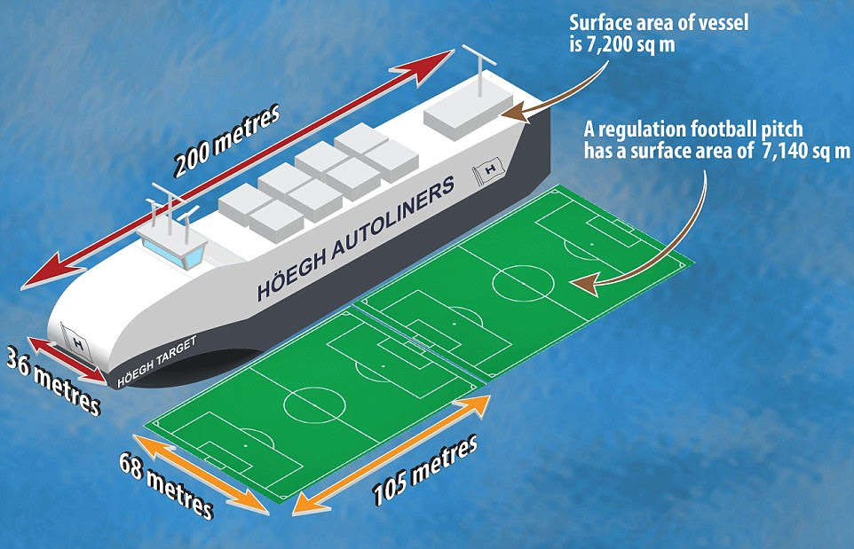 Graphically explained: The ship is 200 metres long by 36 metres wide - the surface area of a standard football pitch measuring 105m x 68m