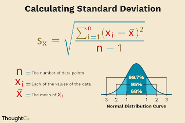 Standard Deviation: Sample vs. Population