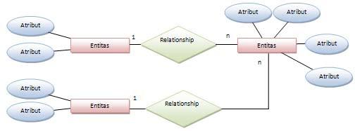 Sistem Basis Data Entity Relationship Diagram Erd Colleger Flew