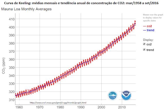 A Concentração De CO2 Ultrapassou Definitivamente As 400 Ppm
