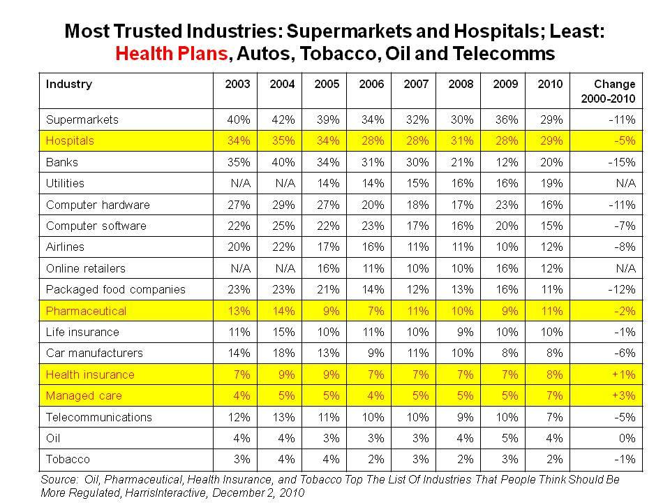 Insurance Company: Health Insurance Company Rankings By State