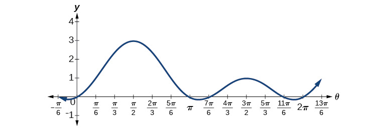 Solving Trigonometric Equations · Precalculus