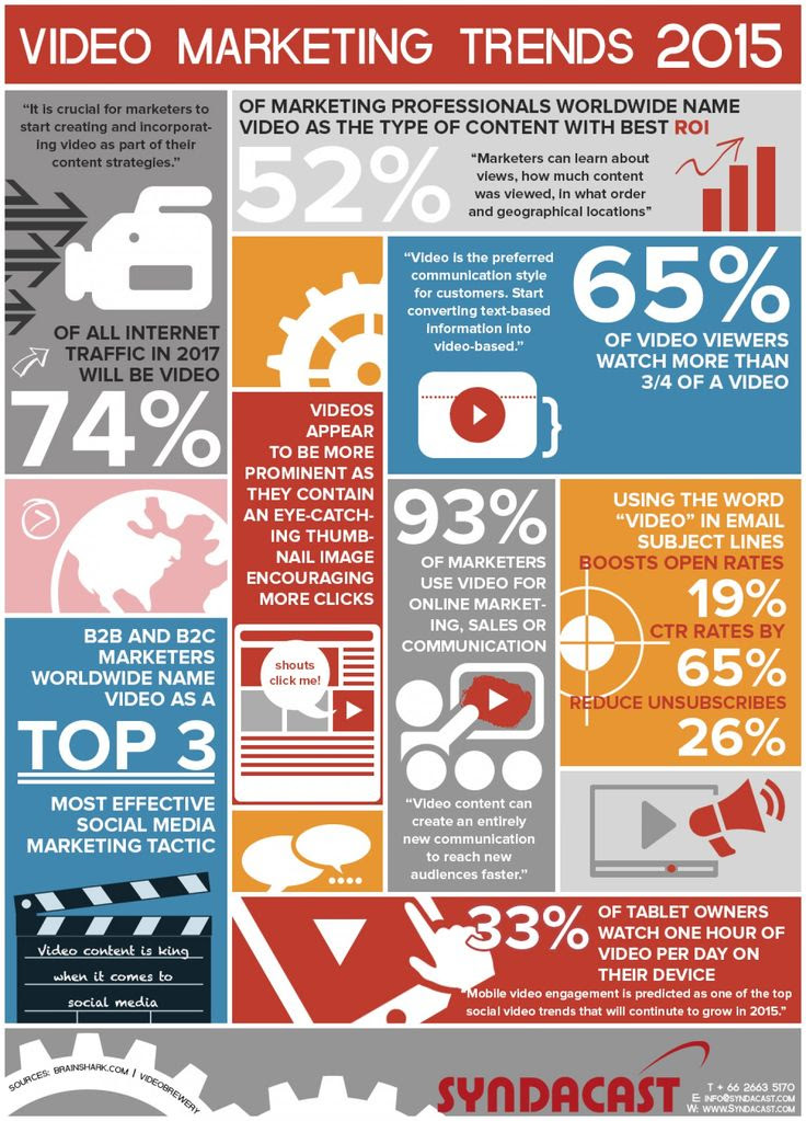 Video Marketing Trends 2015