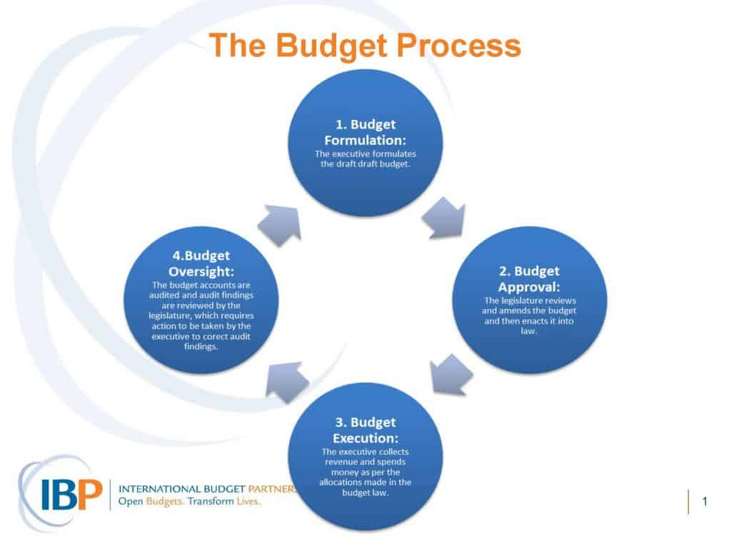 Health and Budgets Module 6 Budget Process Diagram Powerpoint 1024x772