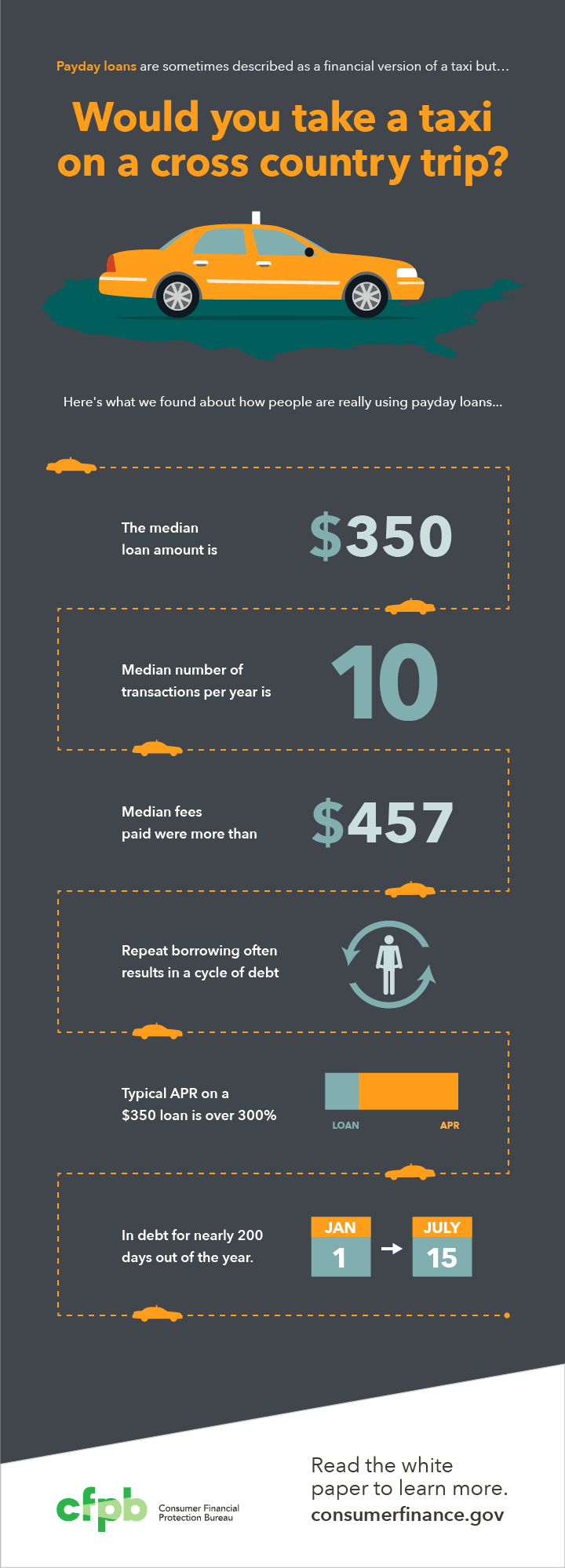 201304_cfpb_PaydayLoans_infographic1