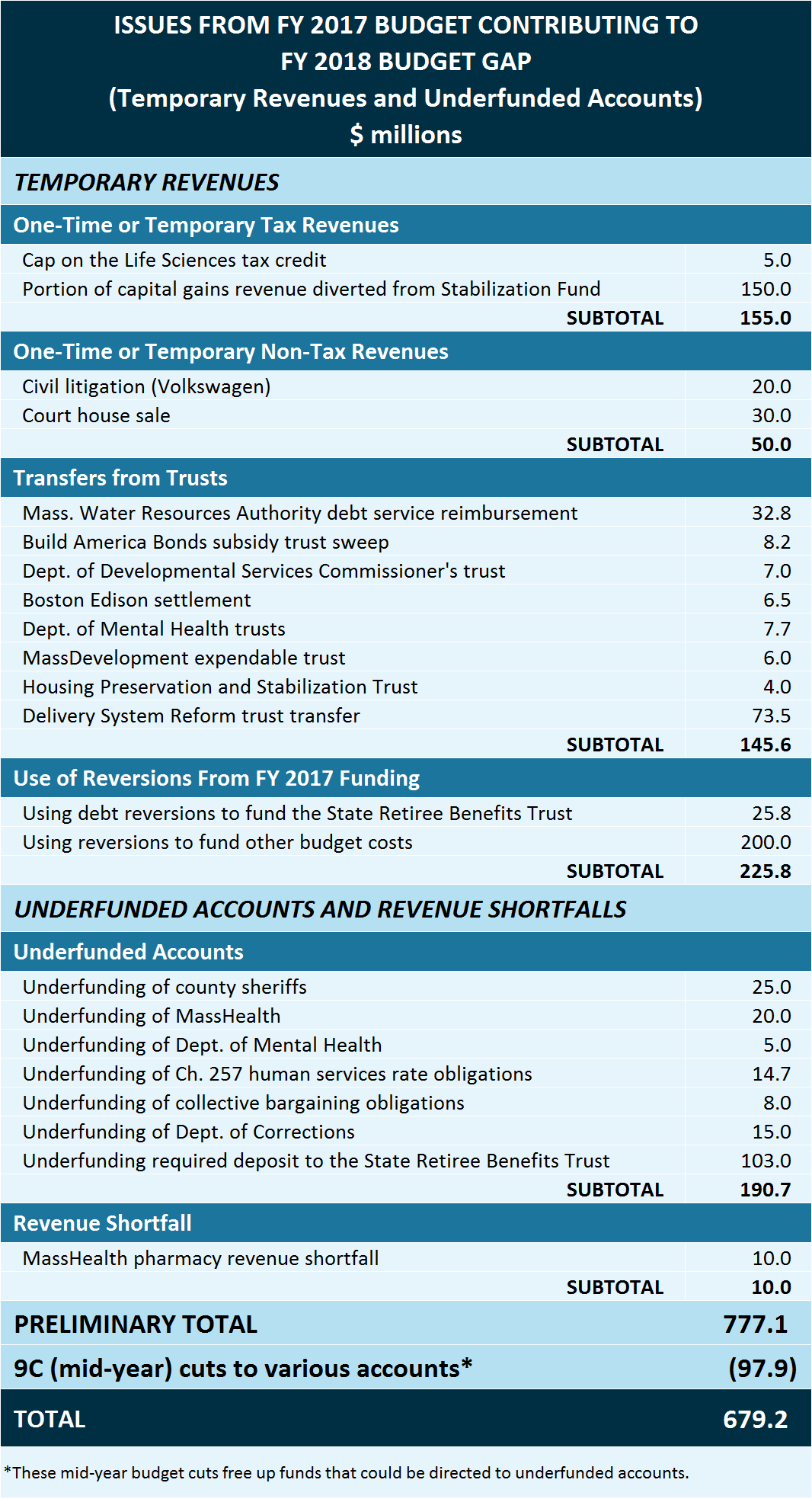 A Preview of the Fiscal Year 2018 Budget Challenges - Table 1