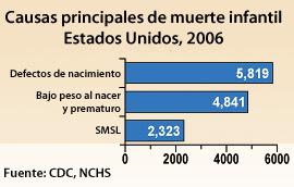 Tabla: Estimaciones actualizadas sobre defectos de nacimiento específicos, EE. UU., 2004-2006. Defecto de nacimiento y casos anuales. Espina bífida 1,460; Paladar hendido 7,088; síndrome de Down  (Trisomía 21) 6,037.