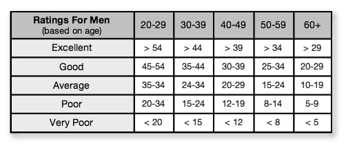 good body fat percentage for age