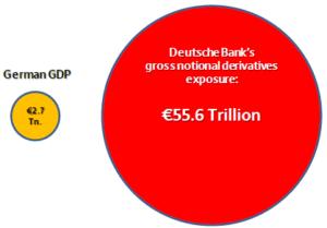 German-GDP-versus-Deutsche-Bank-gross-derivatives-exposure