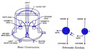 LASCR Symbol