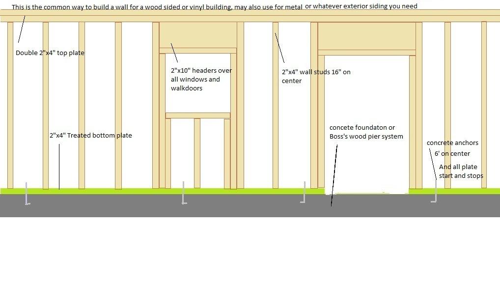 Selapa  Barn Construction Cost Estimate