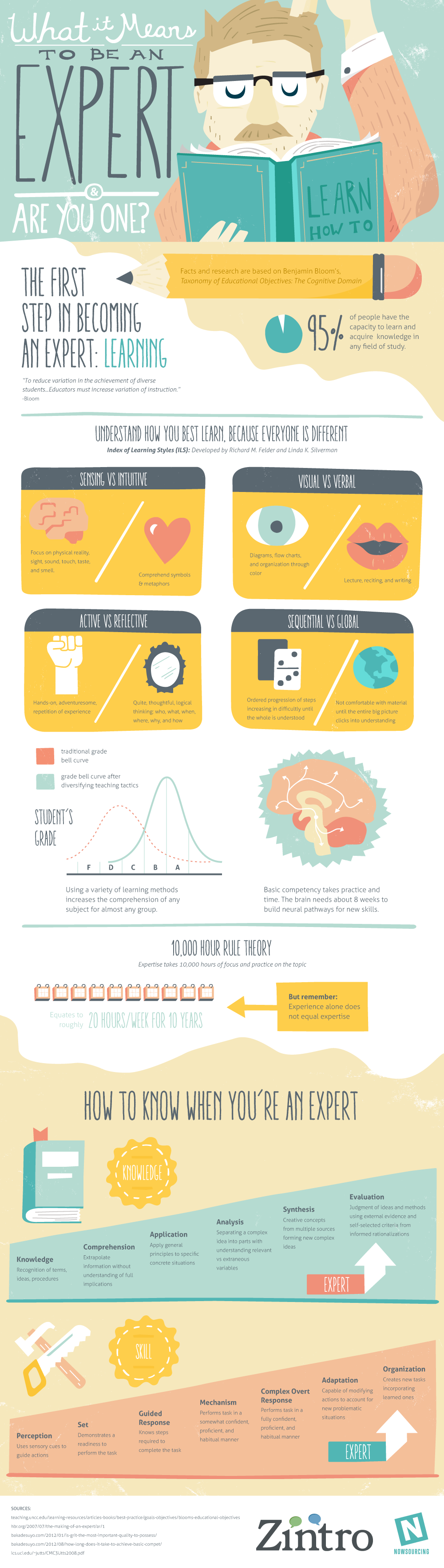 Infographic: What it Means To Be An Expert And Are You One?