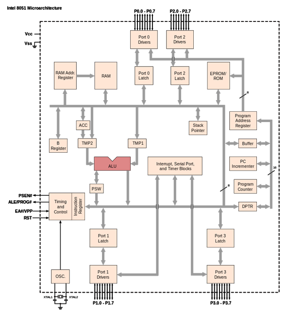 8051 microcontroller-1