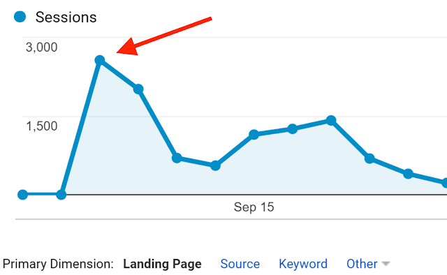 25 Ways to Increase Traffic to Your Website
