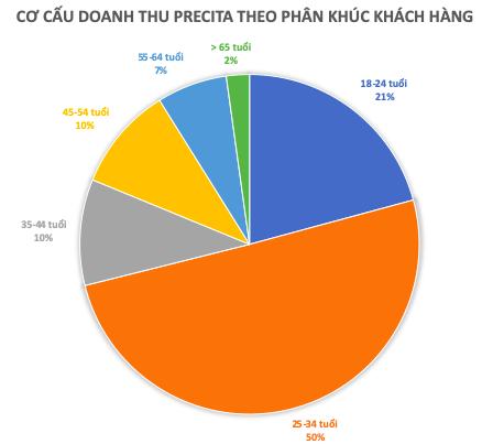 Chưa thành với chiến lược 'hầm hố' thuở đầu, Mekong Capital đang toan tính gì với thương hiệu trang sức Precita? - Ảnh 3.
