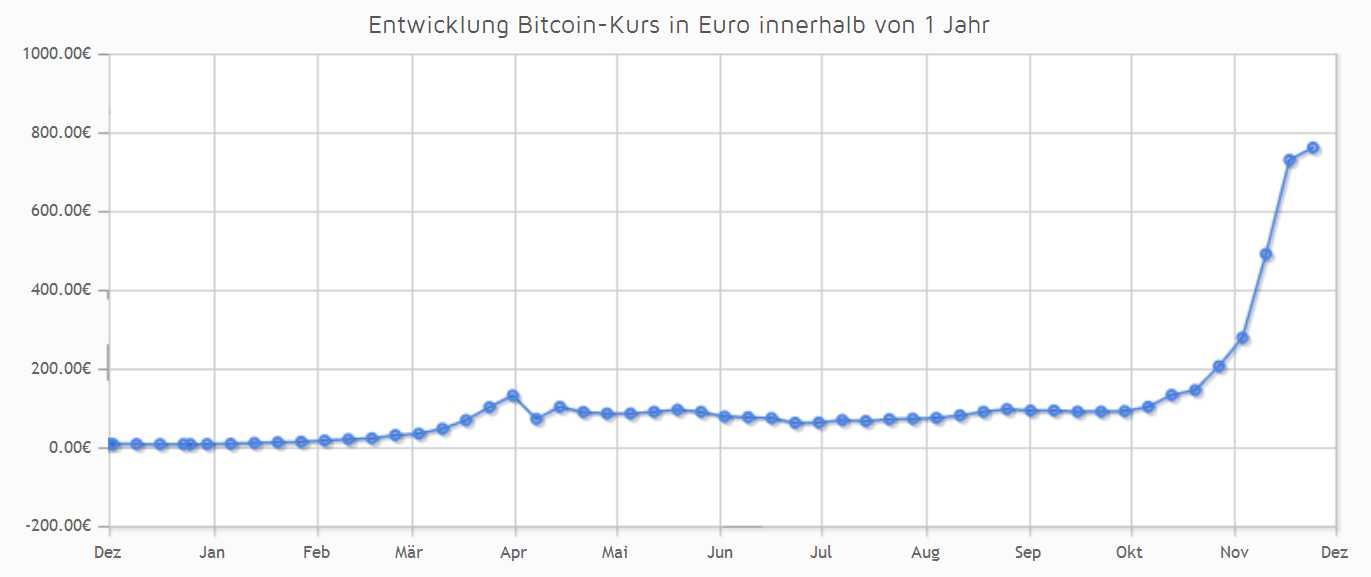 btc kurs euro