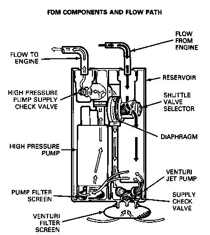 Dual Tanks Flow Problem - Ford F150 Forum - Community of ...