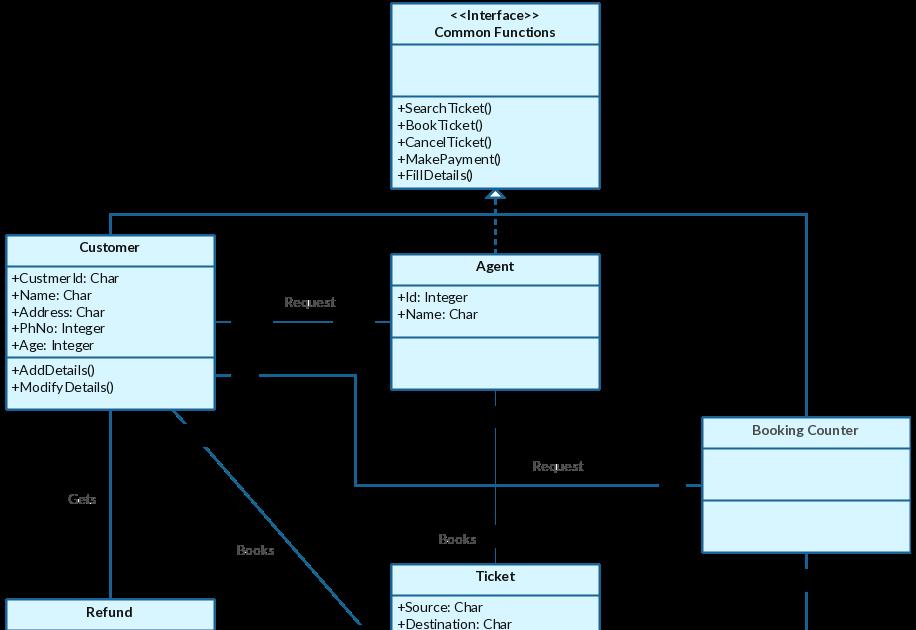Java Tutorial 9 Uml To Code Conversion Manual Guide