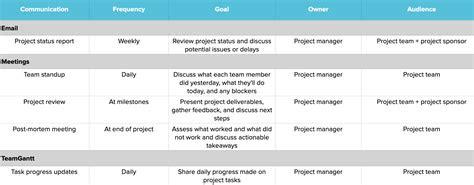 create  project management communication plan