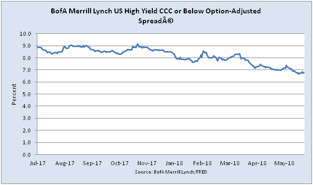 credit derivatives US High Yield Credit Spreads