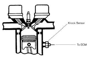 informacion automotriz  knock sensor