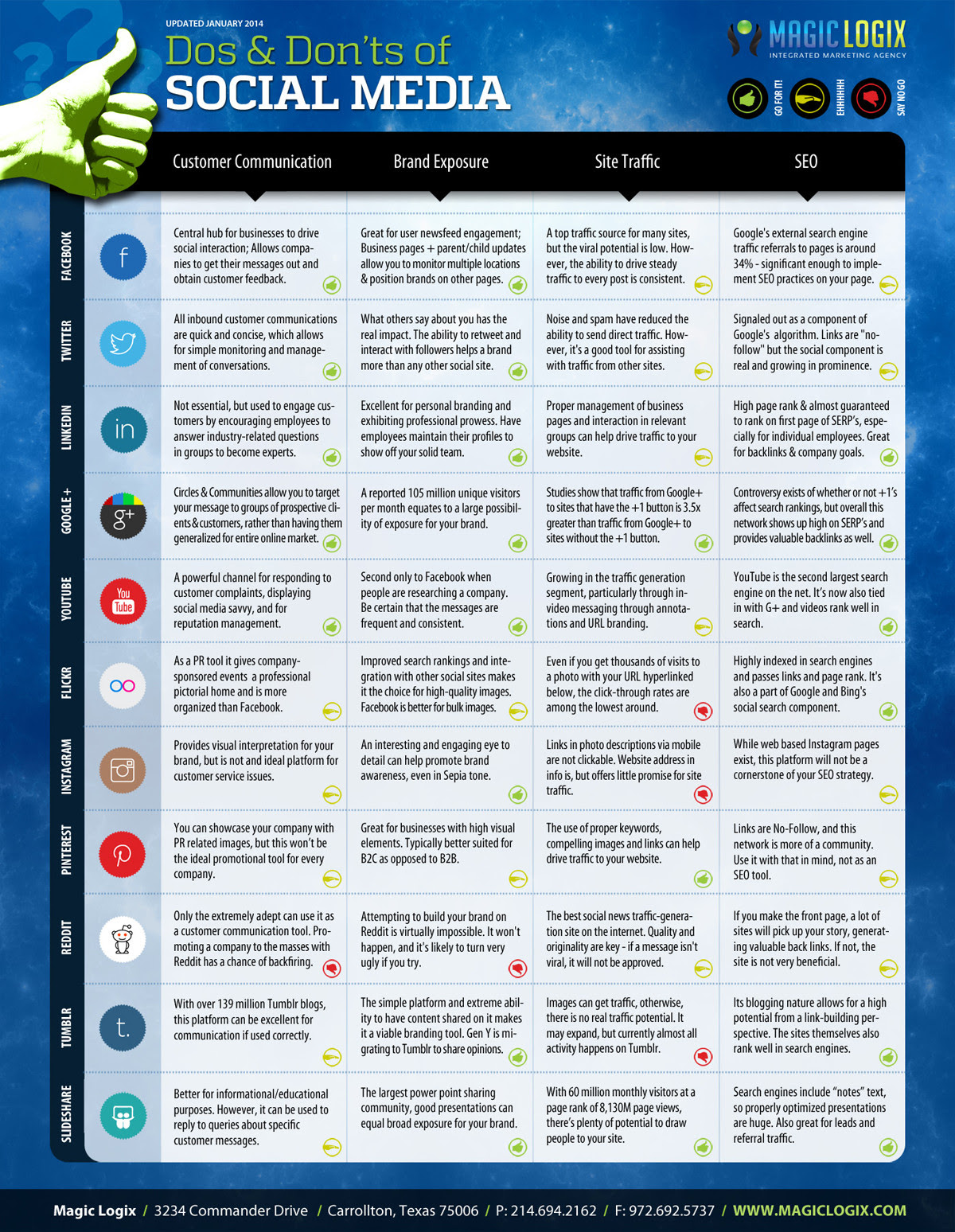 2014 Social Media Do's and Don'ts for busiensses - infographic