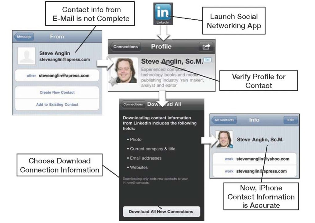 Adding Contacts from Email Messages (iPhone 4)
