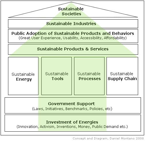 sustainable-societies-diagram