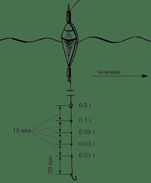 Карповая оснастка поплавочной удочки