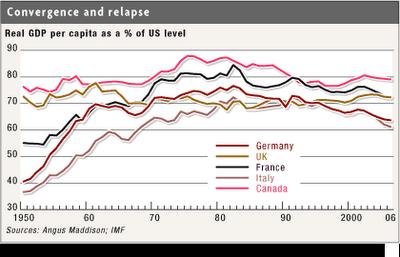 Economic Impact of 2008 US recession on Canadian Economy Essay Sample