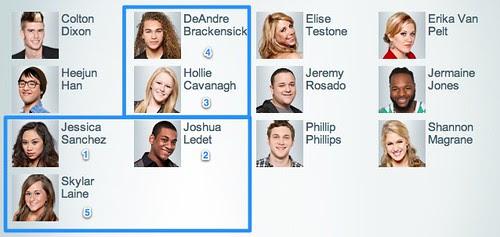 AMERICAN IDOL Online Voting: My Top 5 by stevegarfield