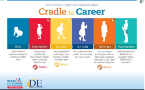 Common Core: A cradle-to-career pathway to servitude